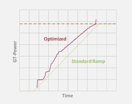Optimierung & Kalibrierung mit OPTISLANG